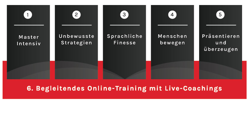 MyNLP Online Lernen